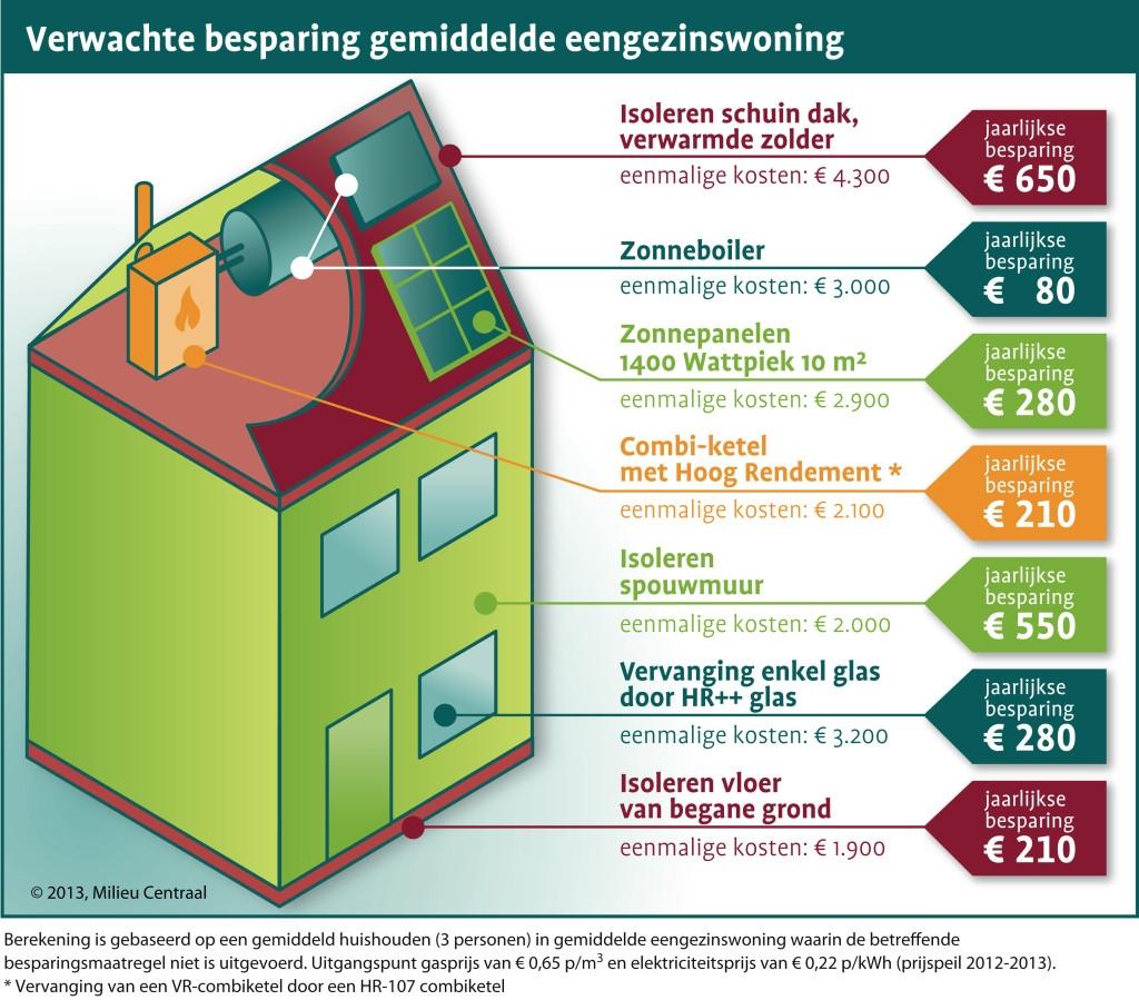 energiebesparing milieucentraal.. alles op een rij